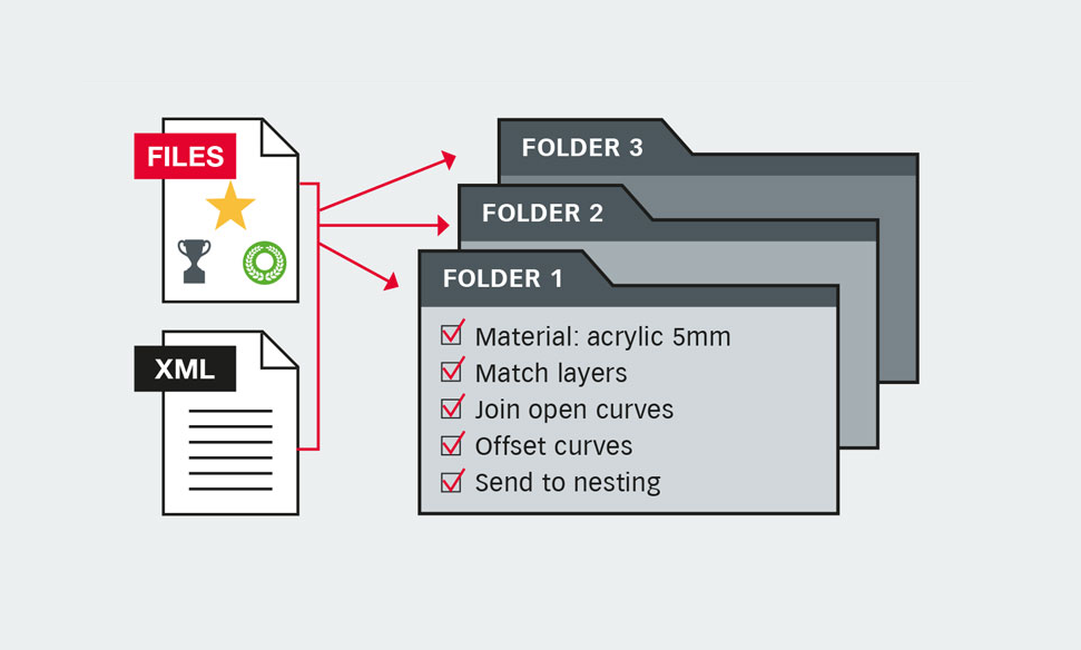 Prepare-it! Software from Print to Cut! - Zund Skandinavien ApS